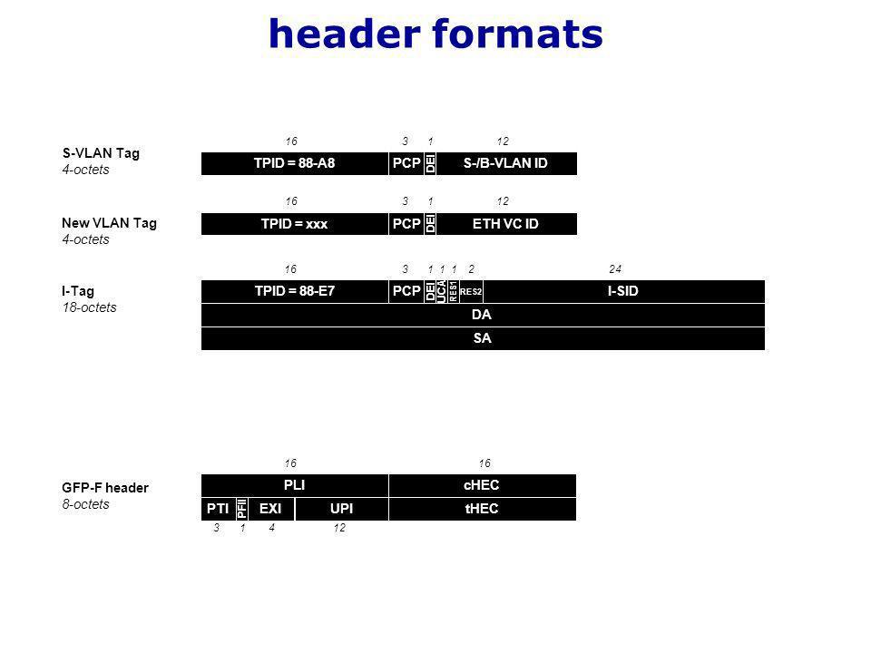 TPID = xxxETH VC IDPCP DEI New VLAN Tag 4-octets 163112 TPID = 88-A8S-/B-VLAN IDPCP DEI S-VLAN Tag 4-octets 163112 TPID = 88-E7I-SIDPCP DEI I-Tag 18-octets 163124 RES2 2 UCA 1 RES1 1 DA SA GFP-F header 8-octets PLI 16 tHEC UPIPTI PFII 16 3112 cHEC EXI 4 header formats