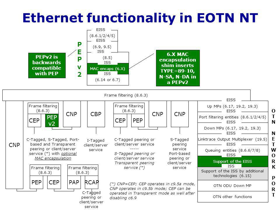 Ethernet functionality in EOTN NT Up MPs (6.17, 19.2, 19.3) Port filtering entities (8.6.1/2/4/5) Down MPs (6.17, 19.2, 19.3) Linktrace Output Multiplexer (19.5) Queuing entities (8.6.6/7/8) Support of the EISS Support of the ISS by additional technologies (6.15) OTN ODU Down MP Frame filtering (8.6.3) EISS ISS OTN other functions S-Tagged peering service Port-based peering or client/server service (*) CNP=CEP; CEP operates in c9.5a mode, CNP operates in c9.5b mode; CEP can be operated in Transparent mode as well after disabling c6.9 CNP PEPCEP Frame filtering (8.6.3) CBP C-Tagged peering or client/server service ----- S-Tagged peering or client/server service Transparent peering service (*) I-Tagged client/server service CNP PEP v2 CEP Frame filtering (8.6.3) C-Tagged, S-Tagged, Port- based and Transparent peering or client/server service (*) with optional MAC encapsulation PEPv2 is backwards compatible with PEP (6.14 or 6.7) MAC encaps (6.X) ISS (8.5) (6.9, 9.5) (8.6.1/2/4/5) ISS EISS ISS EISS 6.X MAC encapsulation shim inserts TYPE=89-10, N-SA, N-DA in a PEPv2 PEPv2PEPv2 CNP CEPPEP Frame filtering (8.6.3) RCAPPAP Frame filtering (8.6.3) C-Tagged peering or client/server service OTNNETWORKPORTOTNNETWORKPORT