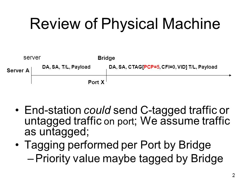 2 Review of Physical Machine End-station could send C-tagged traffic or untagged traffic on port ; We assume traffic as untagged; Tagging performed per Port by Bridge –Priority value maybe tagged by Bridge Server A server Bridge DA, SA, CTAG[PCP=5, CFI=0, VID] T/L, PayloadDA, SA, T/L, Payload Port X