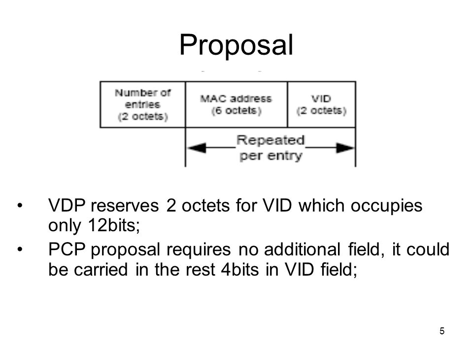 5 Proposal VDP reserves 2 octets for VID which occupies only 12bits; PCP proposal requires no additional field, it could be carried in the rest 4bits in VID field;
