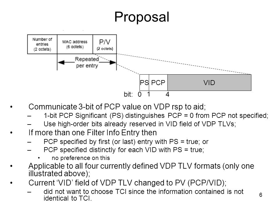 6 Proposal Communicate 3-bit of PCP value on VDP rsp to aid; –1-bit PCP Significant (PS) distinguishes PCP = 0 from PCP not specified; –Use high-order bits already reserved in VID field of VDP TLVs; If more than one Filter Info Entry then –PCP specified by first (or last) entry with PS = true; or –PCP specified distinctly for each VID with PS = true; no preference on this Applicable to all four currently defined VDP TLV formats (only one illustrated above); Current VID field of VDP TLV changed to PV (PCP/VID); –did not want to choose TCI since the information contained is not identical to TCI.