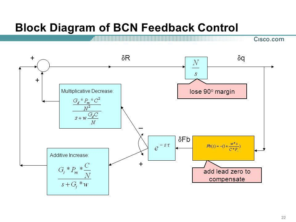 22 Block Diagram of BCN Feedback Control + R _ + + q Fb lose 90 o margin add lead zero to compensate Multiplicative Decrease: Additive Increase: