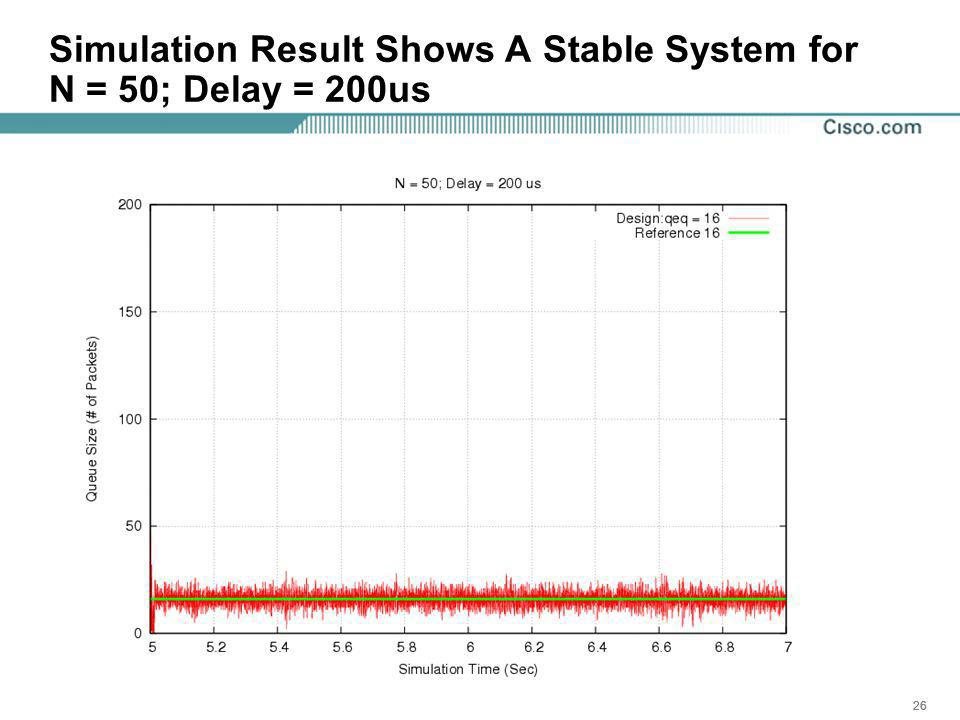 26 Simulation Result Shows A Stable System for N = 50; Delay = 200us