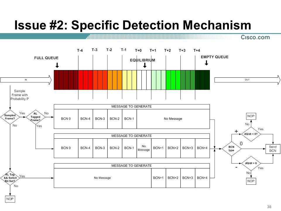 38 Issue #2: Specific Detection Mechanism