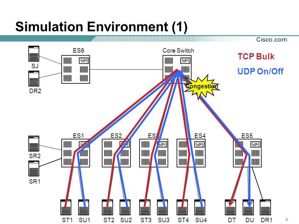 999 Simulation Environment (1) Congestion TCP Bulk UDP On/Off