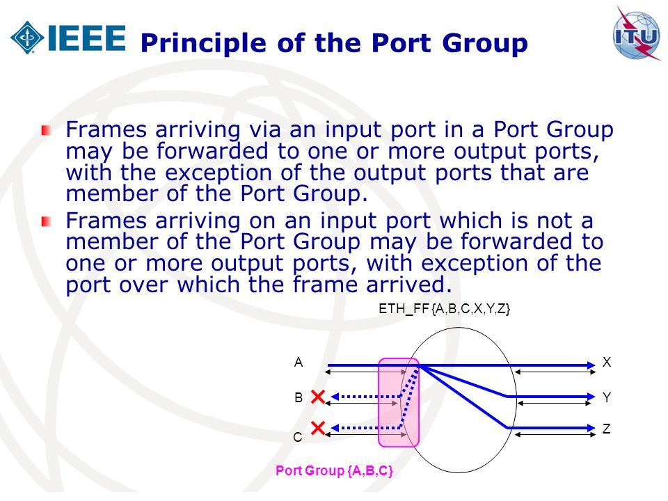 Principle of the Port Group Frames arriving via an input port in a Port Group may be forwarded to one or more output ports, with the exception of the output ports that are member of the Port Group.