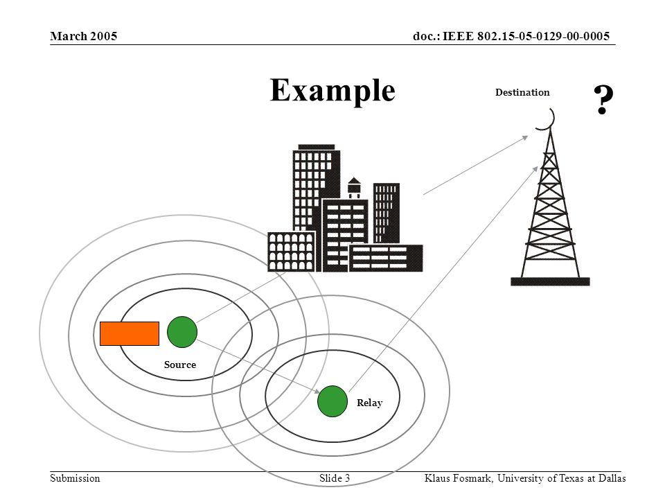 doc.: IEEE 802.15-05-0129-00-0005 Submission March 2005 Klaus Fosmark, University of Texas at DallasSlide 3 Example Source Relay Destination ?