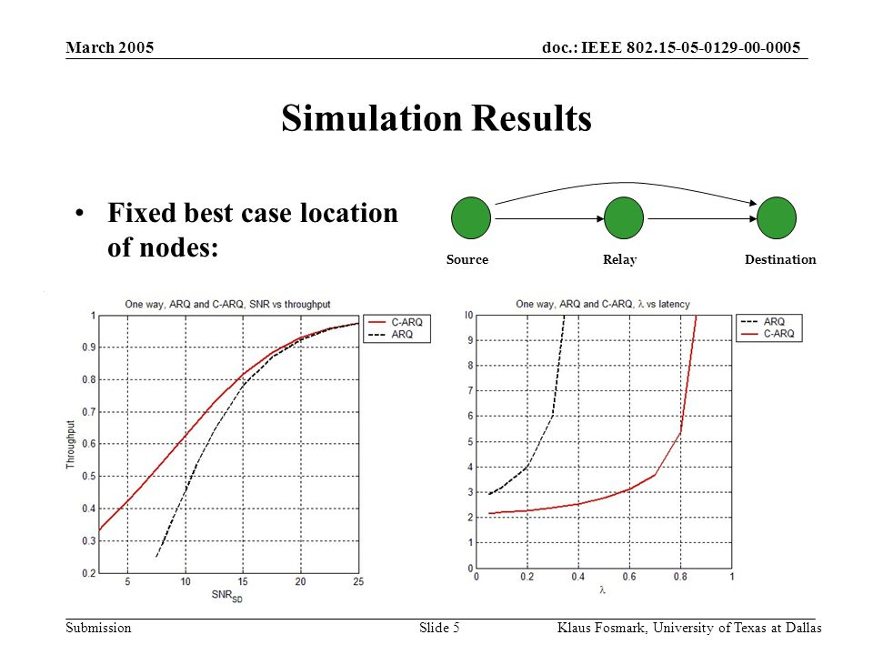doc.: IEEE 802.15-05-0129-00-0005 Submission March 2005 Klaus Fosmark, University of Texas at DallasSlide 5 Simulation Results Fixed best case location of nodes: SourceRelayDestination