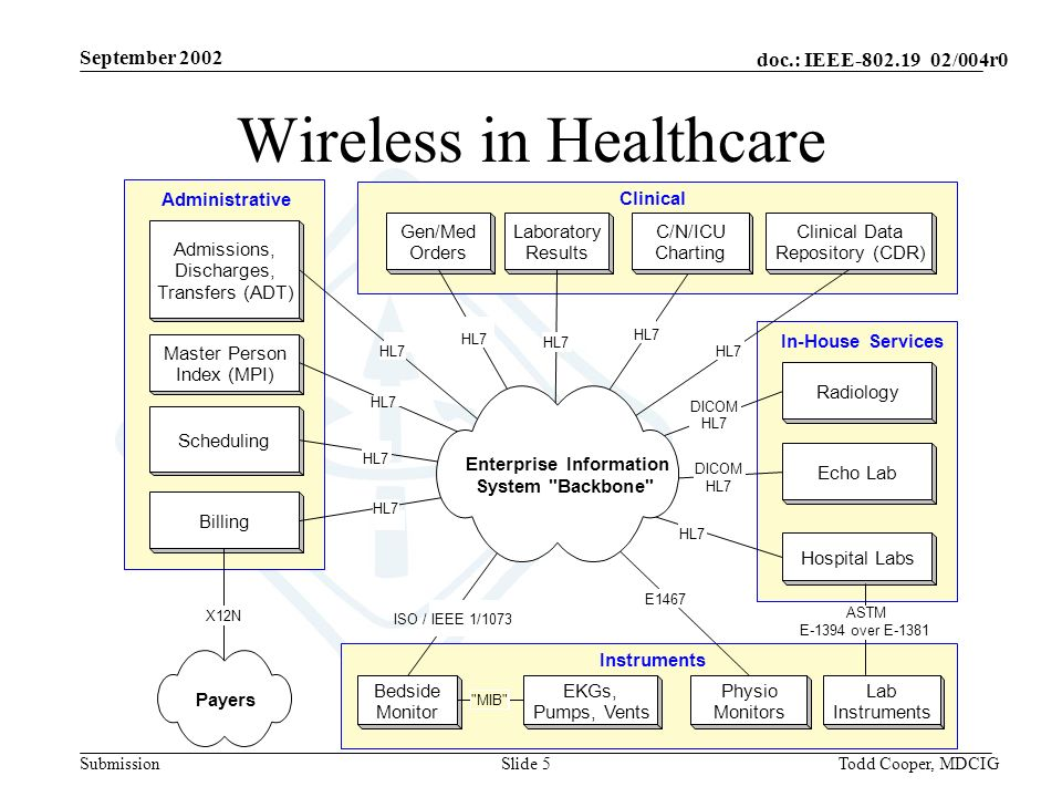 September 2002 doc.: IEEE-802.19 02/004r0 SubmissionTodd Cooper, MDCIGSlide 16 Key standards have been created for EMI/EMC: IEC International Standard 60601-1-2 Medical Electrical Equipment; General Requirements for Safety; Collateral Standard – Electromagnetic Compatibility, Requirements & Tests IEEE/ANSI C63.18 Recommended practice for an on-site, ad hoc test method for estimating radiated electromagnetic immunity of medical devices to specific radio-frequency transmitters.
