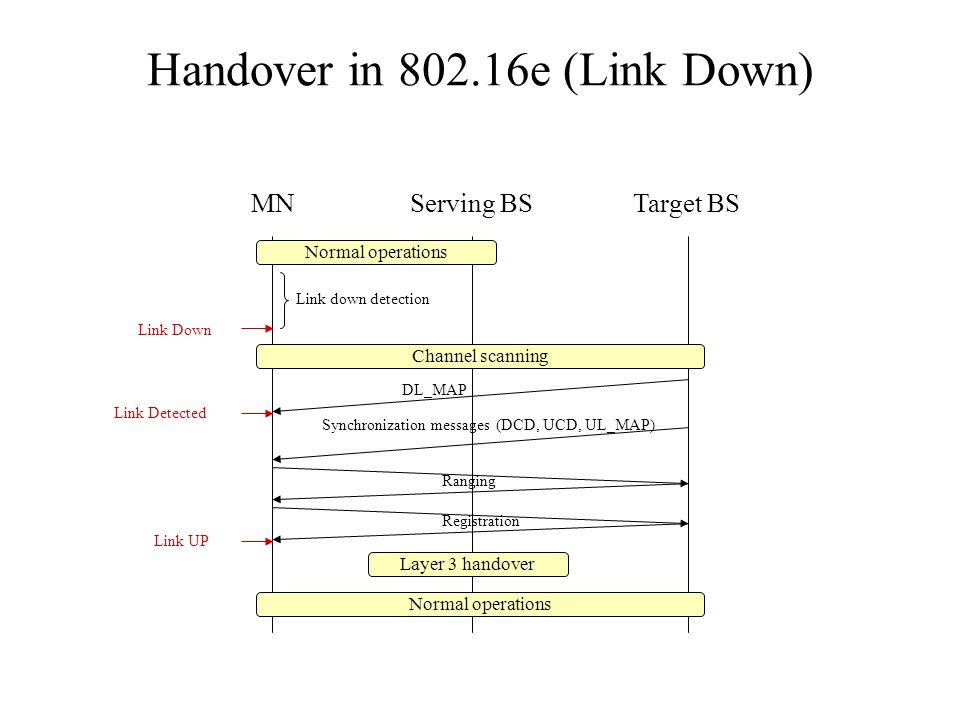 Handover in 802.16e (Link Down) MNServing BSTarget BS Normal operations Link Down Link down detection Normal operations Channel scanning DL_MAP Link Detected Synchronization messages (DCD, UCD, UL_MAP) Ranging Registration Link UP Layer 3 handover