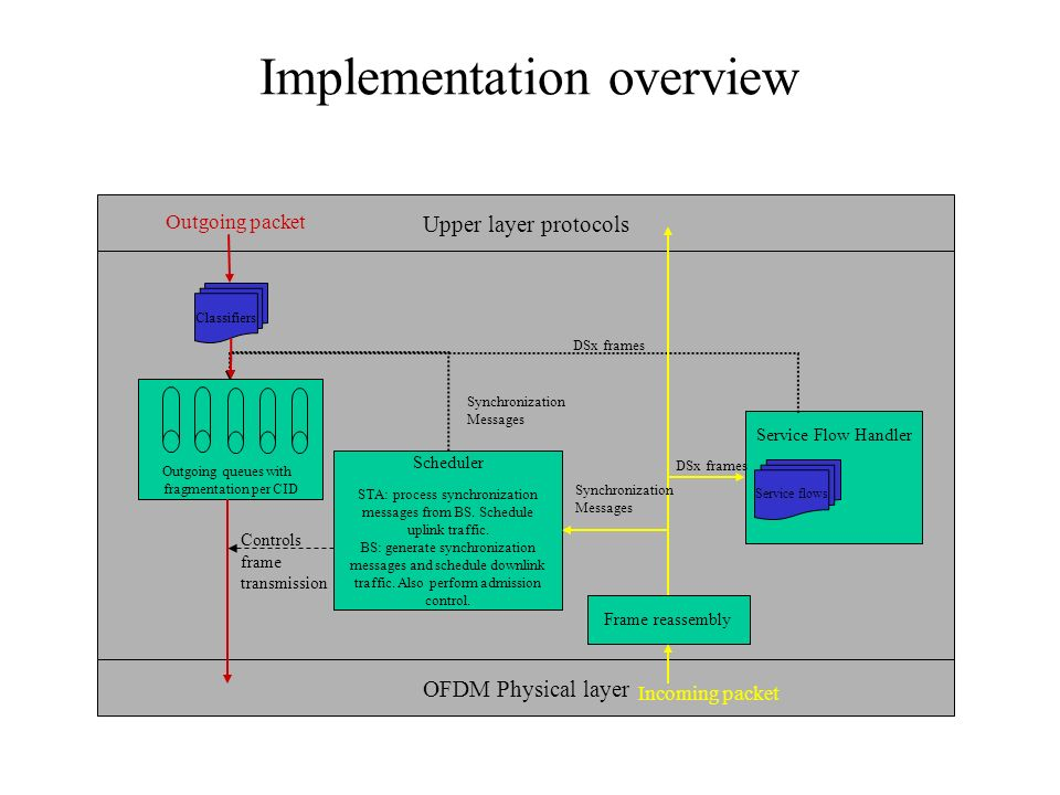 Implementation overview OFDM Physical layer Upper layer protocols Classifiers Frame reassembly Outgoing queues with fragmentation per CID Service Flow Handler Service flows Scheduler STA: process synchronization messages from BS.