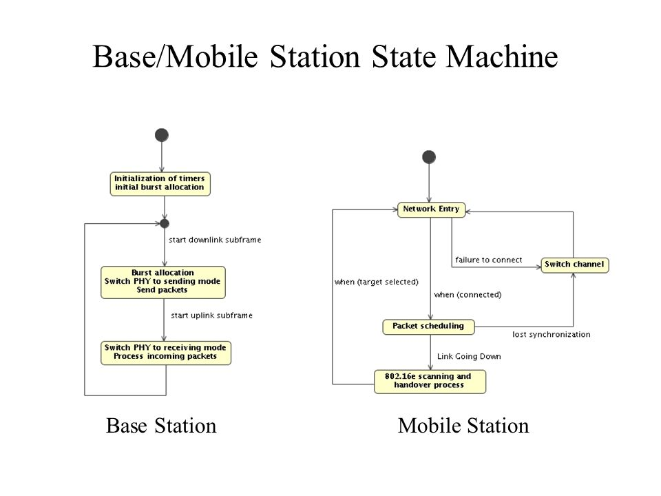 Base/Mobile Station State Machine Base StationMobile Station
