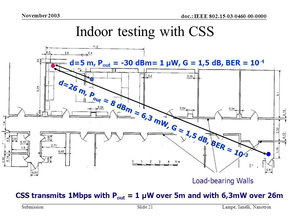 doc.: IEEE 802.15-03-0460-00-0000 Submission November 2003 Lampe, Ianelli, NanotronSlide 21 Indoor testing with CSS d=5 m, P out = -30 dBm= 1 µW, G =