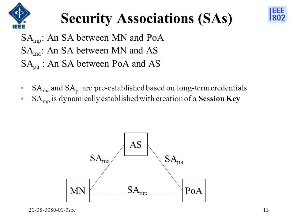 21-08-0080-01-0sec13 Security Associations (SAs) SA mp : An SA between MN and PoA SA ma : An SA between MN and AS SA pa : An SA between PoA and AS SA