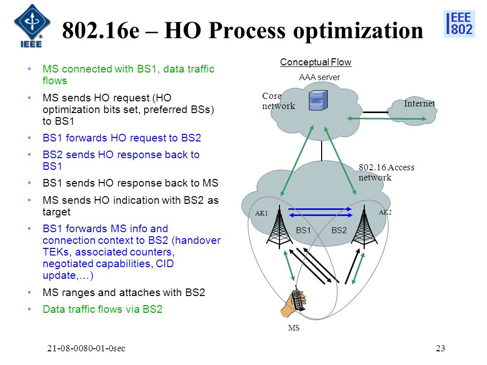 21-08-0080-01-0sec23 802.16e – HO Process optimization MS connected with BS1, data traffic flows MS sends HO request (HO optimization bits set, prefer