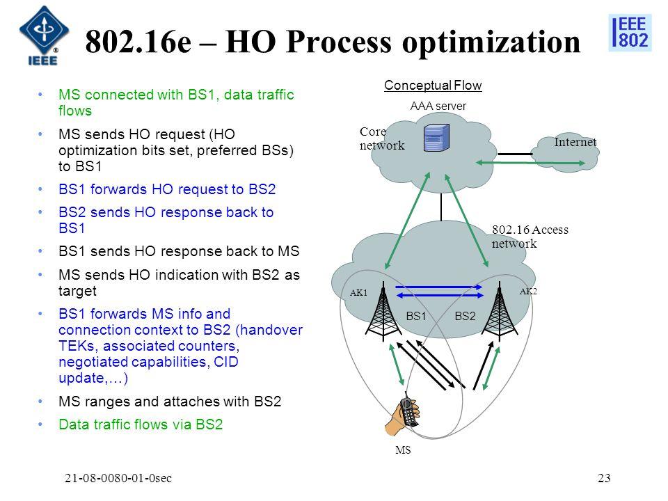 21-08-0080-01-0sec23 802.16e – HO Process optimization MS connected with BS1, data traffic flows MS sends HO request (HO optimization bits set, prefer