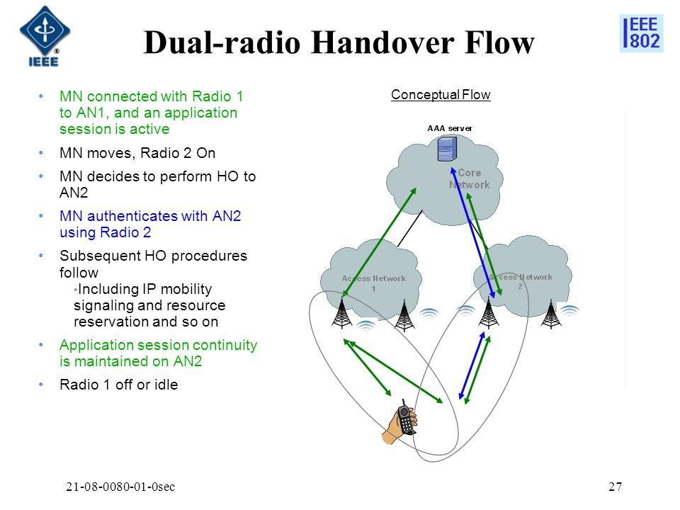 21-08-0080-01-0sec27 Dual-radio Handover Flow MN connected with Radio 1 to AN1, and an application session is active MN moves, Radio 2 On MN decides t
