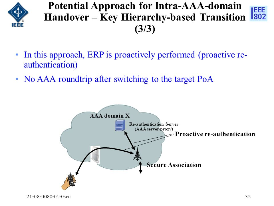 21-08-0080-01-0sec32 Potential Approach for Intra-AAA-domain Handover – Key Hierarchy-based Transition (3/3) In this approach, ERP is proactively perf