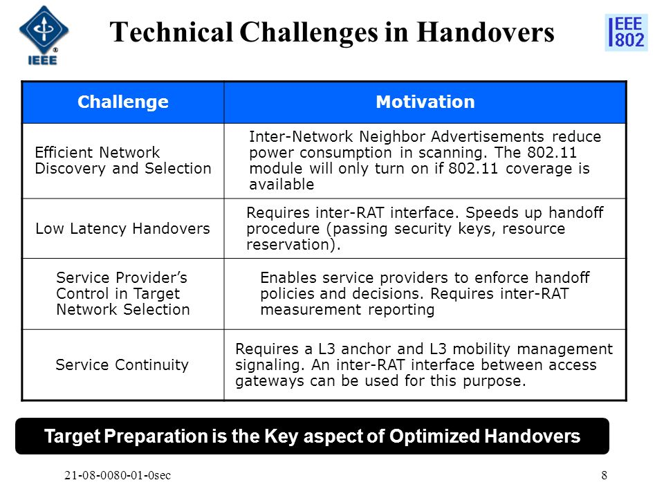 21-08-0080-01-0sec8 Technical Challenges in Handovers ChallengeMotivation Efficient Network Discovery and Selection Inter-Network Neighbor Advertiseme