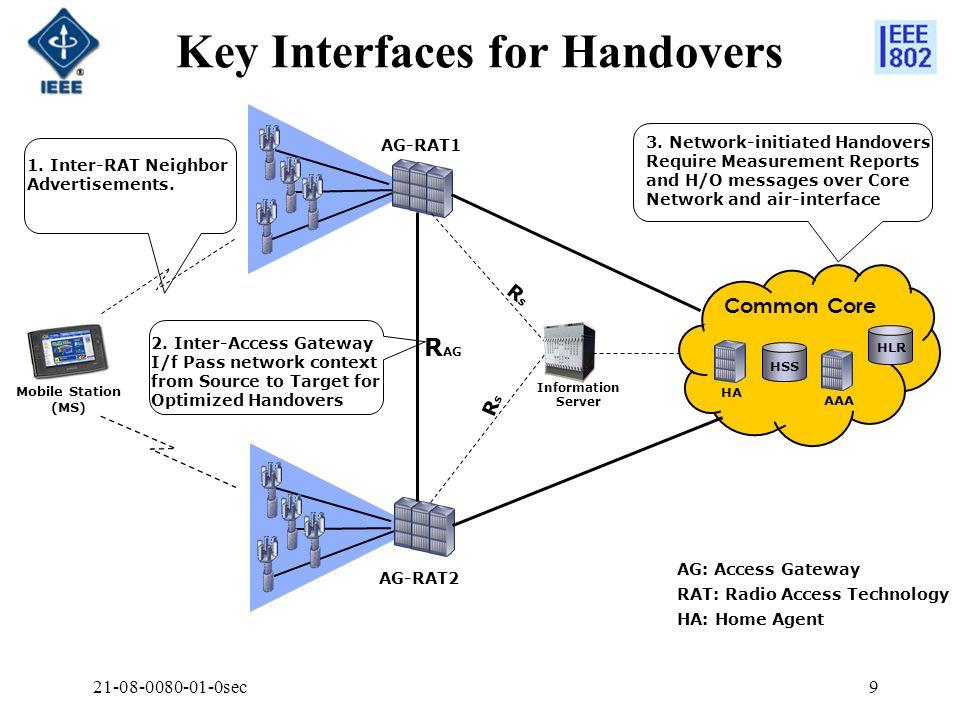 21-08-0080-01-0sec9 Key Interfaces for Handovers Mobile Station (MS) AG-RAT1 AG-RAT2 R AG Common Core HA AAA HSS HLR Information Server RSRS RSRS AG: