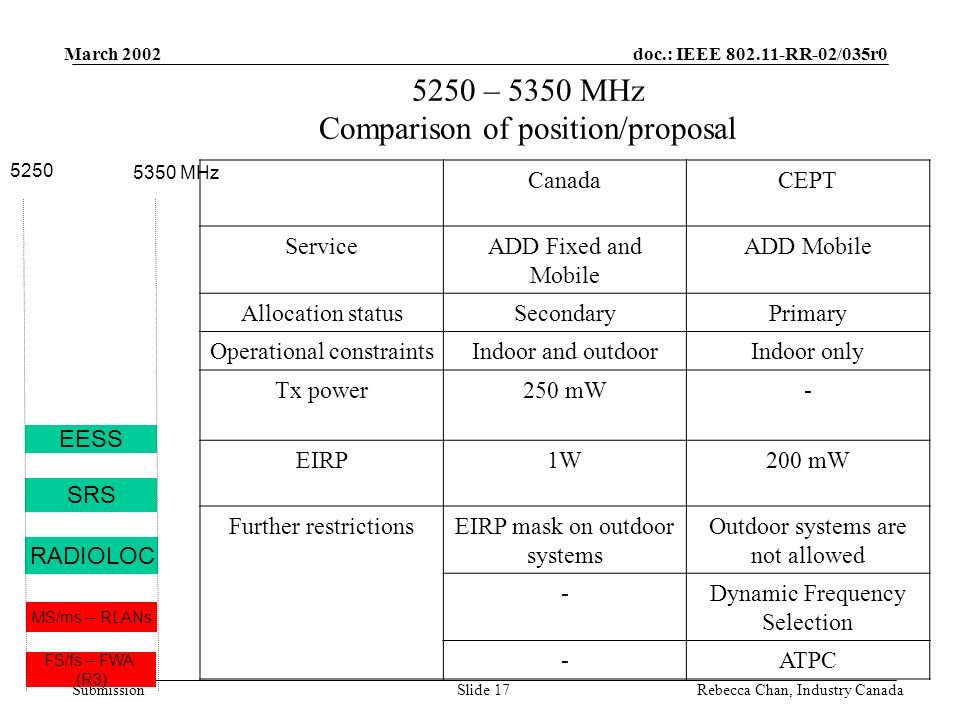 doc.: IEEE 802.11-RR-02/035r0 Submission March 2002 Rebecca Chan, Industry CanadaSlide 17 5250 – 5350 MHz Comparison of position/proposal CanadaCEPT ServiceADD Fixed and Mobile ADD Mobile Allocation statusSecondaryPrimary Operational constraintsIndoor and outdoorIndoor only Tx power250 mW- EIRP1W200 mW Further restrictionsEIRP mask on outdoor systems Outdoor systems are not allowed -Dynamic Frequency Selection -ATPC MS/ms – RLANs FS/fs – FWA (R3) EESS 5250 5350 MHz RADIOLOC SRS