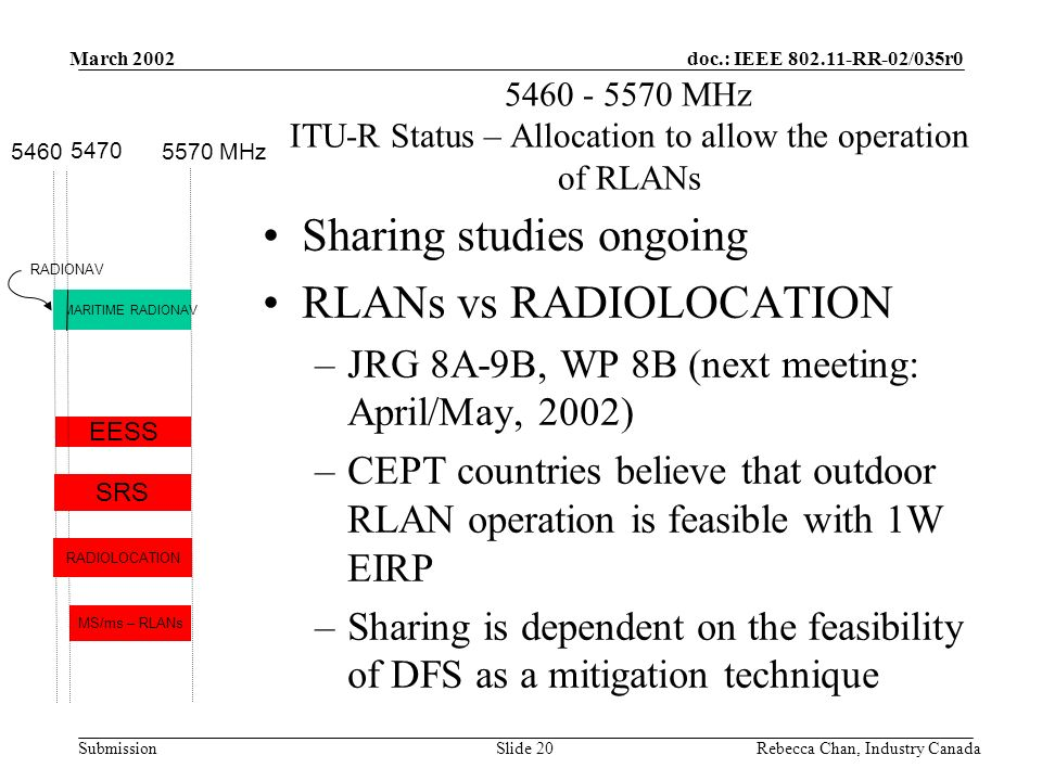doc.: IEEE 802.11-RR-02/035r0 Submission March 2002 Rebecca Chan, Industry CanadaSlide 20 5460 - 5570 MHz ITU-R Status – Allocation to allow the operation of RLANs MS/ms – RLANs EESS MARITIME RADIONAV 5460 5470 RADIONAV 5570 MHz SRS RADIOLOCATION Sharing studies ongoing RLANs vs RADIOLOCATION –JRG 8A-9B, WP 8B (next meeting: April/May, 2002) –CEPT countries believe that outdoor RLAN operation is feasible with 1W EIRP –Sharing is dependent on the feasibility of DFS as a mitigation technique