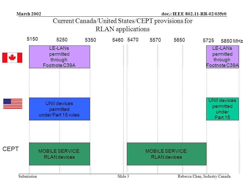 doc.: IEEE 802.11-RR-02/035r0 Submission March 2002 Rebecca Chan, Industry CanadaSlide 24 5570 – 5725 MHz Canadian proposal MS/ms – RLANs MARITIME RADIONAV 5725 MHz 5650 RADIOLOC Amateur Srs (deep space) 5570 RADIOLOC Pending RLANs vs RADIOLOCATION –Studies ongoing – DFS as a mitigation technique