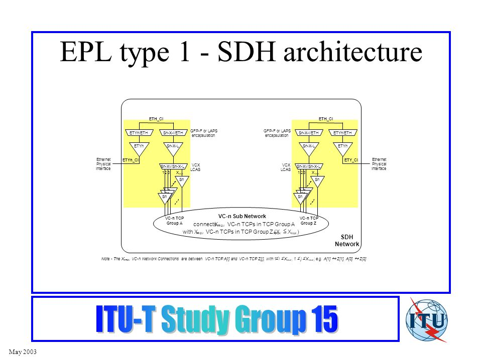 May 2003 EPL type 1 - SDH architecture