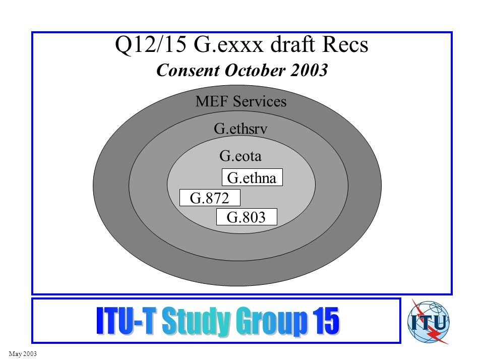 May 2003 Q12/15 G.exxx draft Recs Consent October 2003 G.ethna G.872 G.803 MEF Services G.ethsrv G.eota