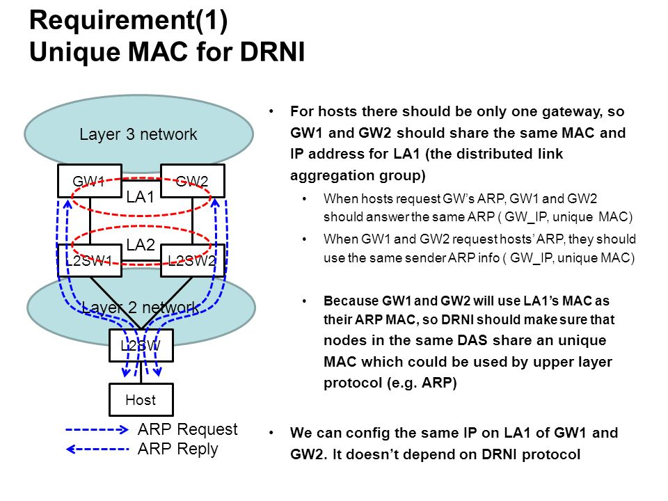 Layer 2 network L2SW Requirement(1) Unique MAC for DRNI Layer 3 network GW1GW2 L2SW1L2SW2 Host LA1 LA2 For hosts there should be only one gateway, so