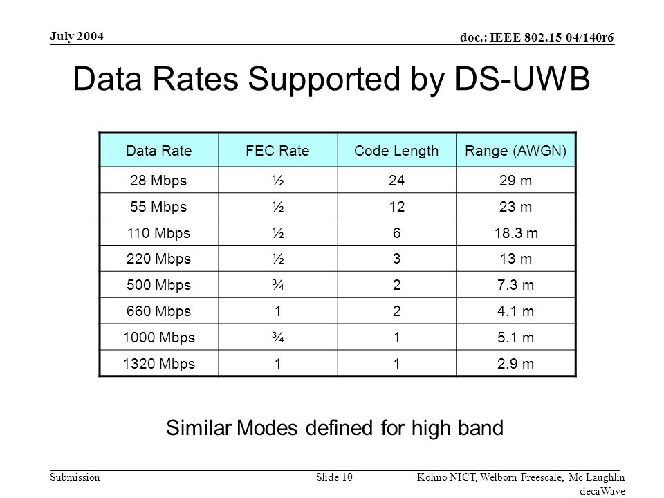 doc.: IEEE /140r6 Submission July 2004 Kohno NICT, Welborn Freescale, Mc Laughlin decaWave Slide 10 Data Rates Supported by DS-UWB Data RateFEC RateCode LengthRange (AWGN) 28 Mbps½2429 m 55 Mbps½1223 m 110 Mbps½618.3 m 220 Mbps½313 m 500 Mbps¾27.3 m 660 Mbps124.1 m 1000 Mbps¾15.1 m 1320 Mbps112.9 m Similar Modes defined for high band