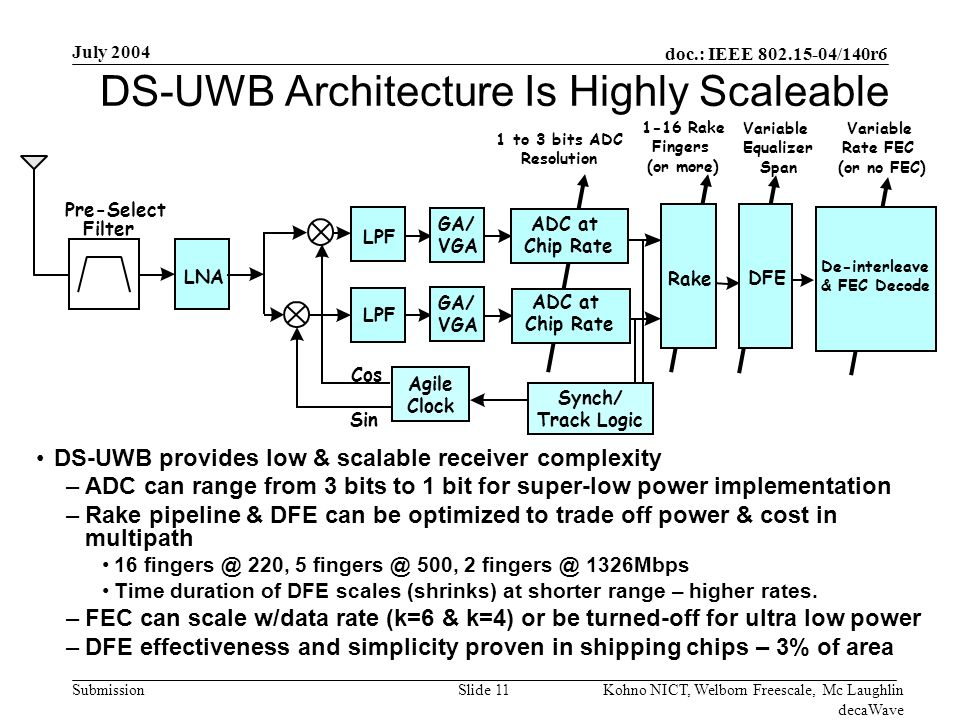 doc.: IEEE /140r6 Submission July 2004 Kohno NICT, Welborn Freescale, Mc Laughlin decaWave Slide 11 DS-UWB Architecture Is Highly Scaleable DS-UWB provides low & scalable receiver complexity –ADC can range from 3 bits to 1 bit for super-low power implementation –Rake pipeline & DFE can be optimized to trade off power & cost in multipath , 5 500, Mbps Time duration of DFE scales (shrinks) at shorter range – higher rates.