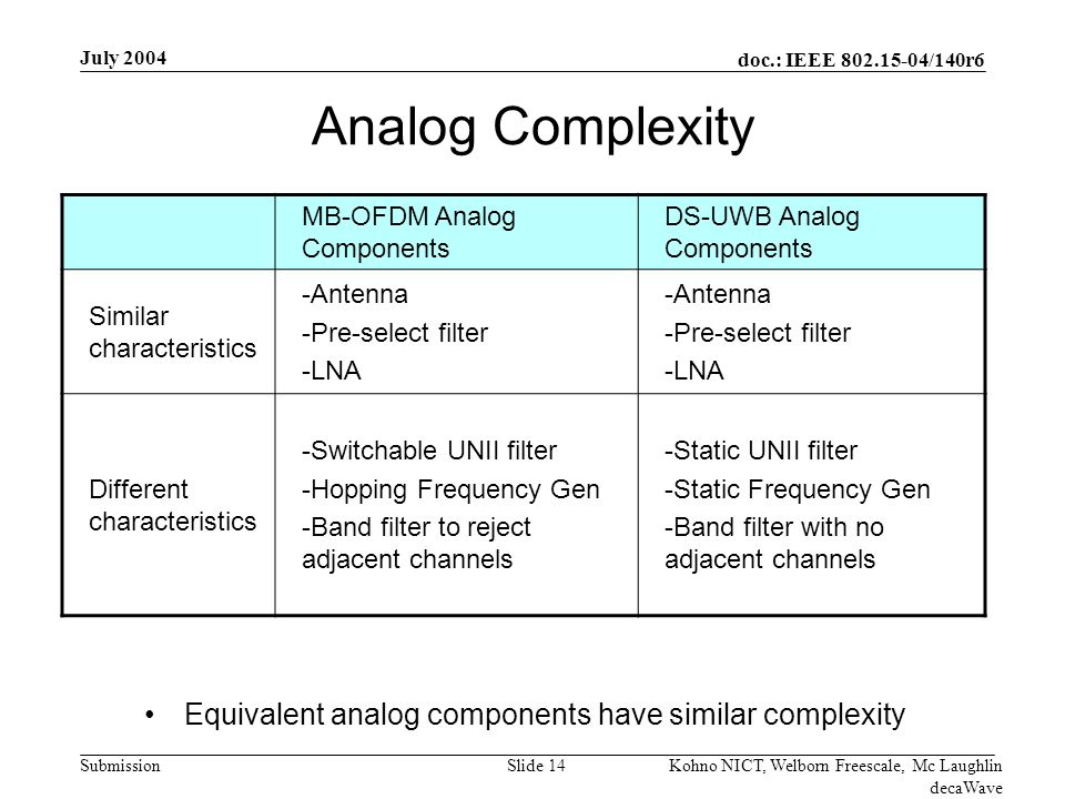 doc.: IEEE /140r6 Submission July 2004 Kohno NICT, Welborn Freescale, Mc Laughlin decaWave Slide 14 Analog Complexity Equivalent analog components have similar complexity MB-OFDM Analog Components DS-UWB Analog Components Similar characteristics -Antenna -Pre-select filter -LNA -Antenna -Pre-select filter -LNA Different characteristics -Switchable UNII filter -Hopping Frequency Gen -Band filter to reject adjacent channels -Static UNII filter -Static Frequency Gen -Band filter with no adjacent channels