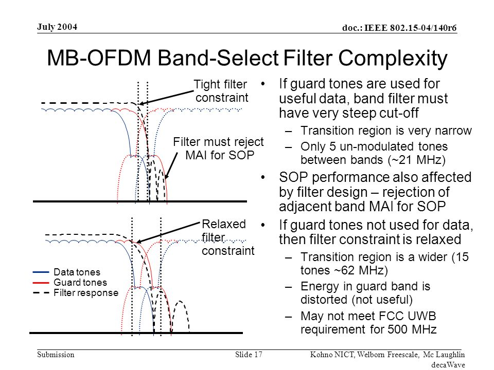 doc.: IEEE /140r6 Submission July 2004 Kohno NICT, Welborn Freescale, Mc Laughlin decaWave Slide 17 MB-OFDM Band-Select Filter Complexity If guard tones are used for useful data, band filter must have very steep cut-off –Transition region is very narrow –Only 5 un-modulated tones between bands (~21 MHz) SOP performance also affected by filter design – rejection of adjacent band MAI for SOP If guard tones not used for data, then filter constraint is relaxed –Transition region is a wider (15 tones ~62 MHz) –Energy in guard band is distorted (not useful) –May not meet FCC UWB requirement for 500 MHz Tight filter constraint Relaxed filter constraint Filter must reject MAI for SOP Data tones Guard tones Filter response