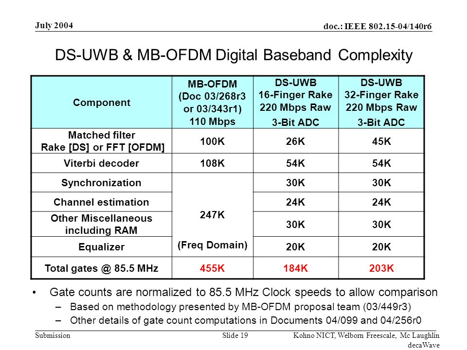 doc.: IEEE 802.15-04/140r6 Submission July 2004 Kohno NICT, Welborn Freescale, Mc Laughlin decaWave Slide 19 DS-UWB & MB-OFDM Digital Baseband Complexity Gate counts are normalized to 85.5 MHz Clock speeds to allow comparison –Based on methodology presented by MB-OFDM proposal team (03/449r3) –Other details of gate count computations in Documents 04/099 and 04/256r0 Component MB-OFDM (Doc 03/268r3 or 03/343r1) 110 Mbps DS-UWB 16-Finger Rake 220 Mbps Raw 3-Bit ADC DS-UWB 32-Finger Rake 220 Mbps Raw 3-Bit ADC Matched filter Rake [DS] or FFT [OFDM] 100K26K45K Viterbi decoder108K54K Synchronization 247K (Freq Domain) 30K Channel estimation24K Other Miscellaneous including RAM 30K Equalizer20K Total gates @ 85.5 MHz455K184K203K