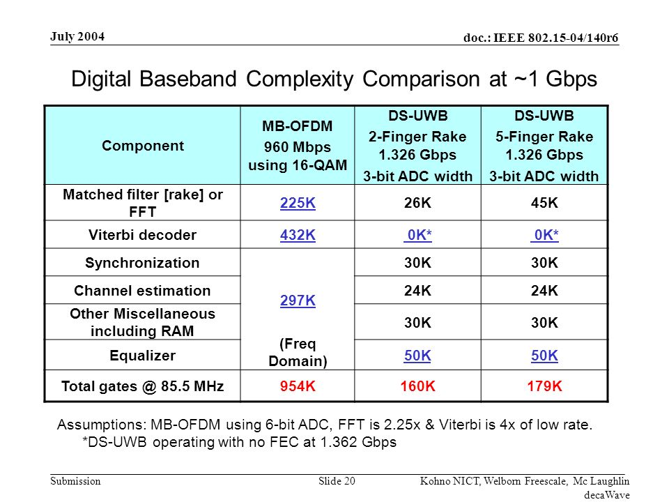 doc.: IEEE 802.15-04/140r6 Submission July 2004 Kohno NICT, Welborn Freescale, Mc Laughlin decaWave Slide 20 Digital Baseband Complexity Comparison at ~1 Gbps Assumptions: MB-OFDM using 6-bit ADC, FFT is 2.25x & Viterbi is 4x of low rate.