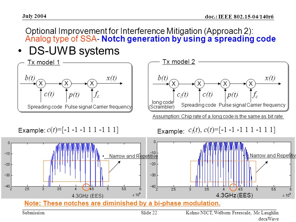 doc.: IEEE /140r6 Submission July 2004 Kohno NICT, Welborn Freescale, Mc Laughlin decaWave Slide 22 DS-UWB systems X Spreading codeCarrier frequency x(t) fcfc c(t) b(t) Tx model 1 XX p(t) Pulse signal 4.3GHz (EES) c(t)=[ ] 4.3GHz (EES) c l (t), c(t)=[ ] X x(t) fcfc c(t) Tx model 2 XX p(t) X long code c l (t) b(t) Assumption: Chip rate of a long code is the same as bit rate.