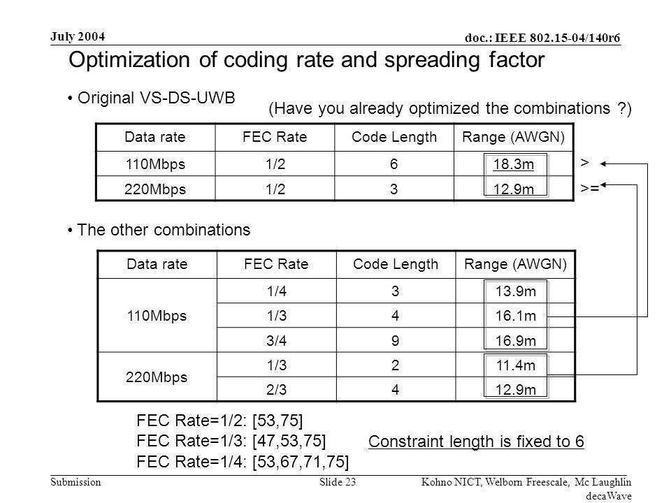 doc.: IEEE 802.15-04/140r6 Submission July 2004 Kohno NICT, Welborn Freescale, Mc Laughlin decaWave Slide 23 Optimization of coding rate and spreading factor Data rateFEC RateCode LengthRange (AWGN) 110Mbps1/2618.3m 220Mbps1/2312.9m Original VS-DS-UWB Data rateFEC RateCode LengthRange (AWGN) 110Mbps 1/4313.9m 1/3416.1m 3/4916.9m 220Mbps 1/3211.4m 2/3412.9m The other combinations FEC Rate=1/2: [53,75] FEC Rate=1/3: [47,53,75] FEC Rate=1/4: [53,67,71,75] > >= Constraint length is fixed to 6 (Have you already optimized the combinations )