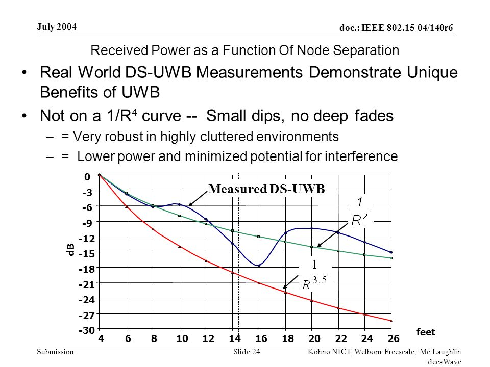 doc.: IEEE /140r6 Submission July 2004 Kohno NICT, Welborn Freescale, Mc Laughlin decaWave Slide 24 Received Power as a Function Of Node Separation Real World DS-UWB Measurements Demonstrate Unique Benefits of UWB Not on a 1/R 4 curve -- Small dips, no deep fades –= Very robust in highly cluttered environments –= Lower power and minimized potential for interference feet dB Measured DS-UWB