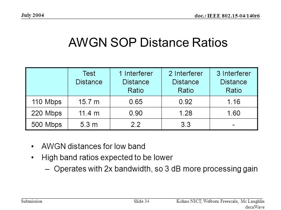 doc.: IEEE /140r6 Submission July 2004 Kohno NICT, Welborn Freescale, Mc Laughlin decaWave Slide 34 AWGN SOP Distance Ratios Test Distance 1 Interferer Distance Ratio 2 Interferer Distance Ratio 3 Interferer Distance Ratio 110 Mbps15.7 m Mbps11.4 m Mbps5.3 m AWGN distances for low band High band ratios expected to be lower –Operates with 2x bandwidth, so 3 dB more processing gain