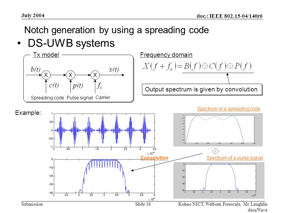 doc.: IEEE /140r6 Submission July 2004 Kohno NICT, Welborn Freescale, Mc Laughlin decaWave Slide 38 DS-UWB systems Notch generation by using a spreading code X Spreading code Carrier x(t) fcfc c(t) b(t) Frequency domain Output spectrum is given by convolution Example: Tx model XX p(t) Pulse signal Spectrum of a pulse signal Spectrum of a spreading code Convolution