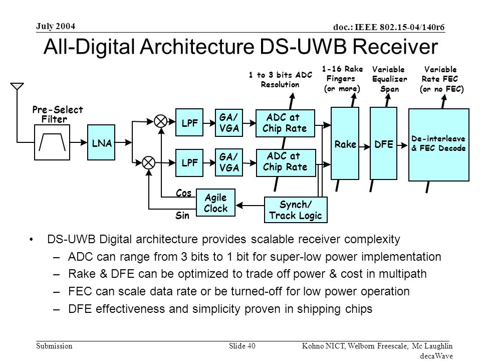 doc.: IEEE 802.15-04/140r6 Submission July 2004 Kohno NICT, Welborn Freescale, Mc Laughlin decaWave Slide 40 All-Digital Architecture DS-UWB Receiver DS-UWB Digital architecture provides scalable receiver complexity –ADC can range from 3 bits to 1 bit for super-low power implementation –Rake & DFE can be optimized to trade off power & cost in multipath –FEC can scale data rate or be turned-off for low power operation –DFE effectiveness and simplicity proven in shipping chips Pre-Select Filter LNA LPF GA/ VGA GA/ VGA ADC at Chip Rate ADC at Chip Rate Rake DFE LPF Cos Sin Synch/ Track Logic Agile Clock 1 to 3 bits ADC Resolution 1-16 Rake Fingers (or more) Variable Rate FEC (or no FEC) De-interleave & FEC Decode Variable Equalizer Span