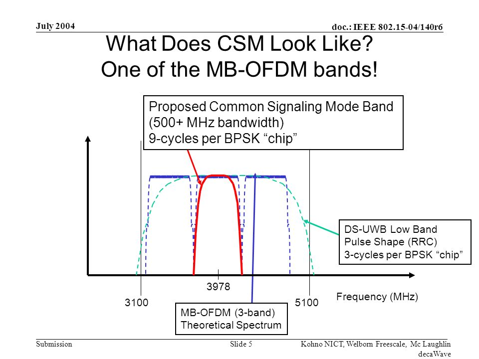 doc.: IEEE 802.15-04/140r6 Submission July 2004 Kohno NICT, Welborn Freescale, Mc Laughlin decaWave Slide 26 Many MB-OFDM Tones Suffer Heavy Fading MB-OFDM tones suffer heavy fading MB-OFDM does not coherently process the bandwidth –FEC across tones is used -20-15-10-505 10 -2 10 -1 10 0 X (dB) P (Received Energy < x) 4 MHz BW 75 MHz BW 1.4 GHz BW Theoretical Rayleigh DS-UWB MB-OFDM 25% 25% of Narrow Band Channels are Faded by 6 dB or more True coherent UWB like DS-UWB yields significant fading statistics advantage