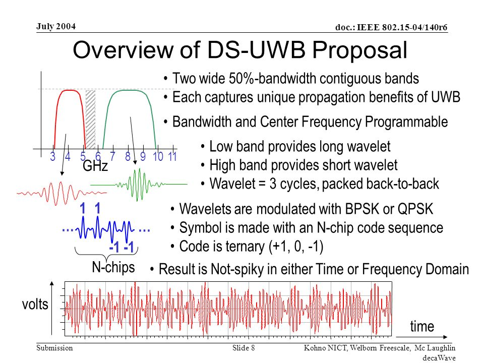 doc.: IEEE /140r6 Submission July 2004 Kohno NICT, Welborn Freescale, Mc Laughlin decaWave Slide 8 Overview of DS-UWB Proposal 11 … … Wavelets are modulated with BPSK or QPSK Symbol is made with an N-chip code sequence Code is ternary (+1, 0, -1) Two wide 50%-bandwidth contiguous bands Each captures unique propagation benefits of UWB Bandwidth and Center Frequency Programmable Low band provides long wavelet High band provides short wavelet Wavelet = 3 cycles, packed back-to-back N-chips GHz Result is Not-spiky in either Time or Frequency Domain time volts