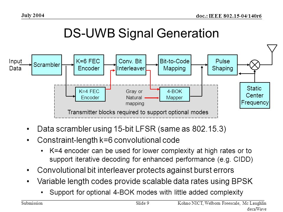doc.: IEEE /140r6 Submission July 2004 Kohno NICT, Welborn Freescale, Mc Laughlin decaWave Slide 9 DS-UWB Signal Generation Transmitter blocks required to support optional modes Scrambler K=6 FEC Encoder Conv.