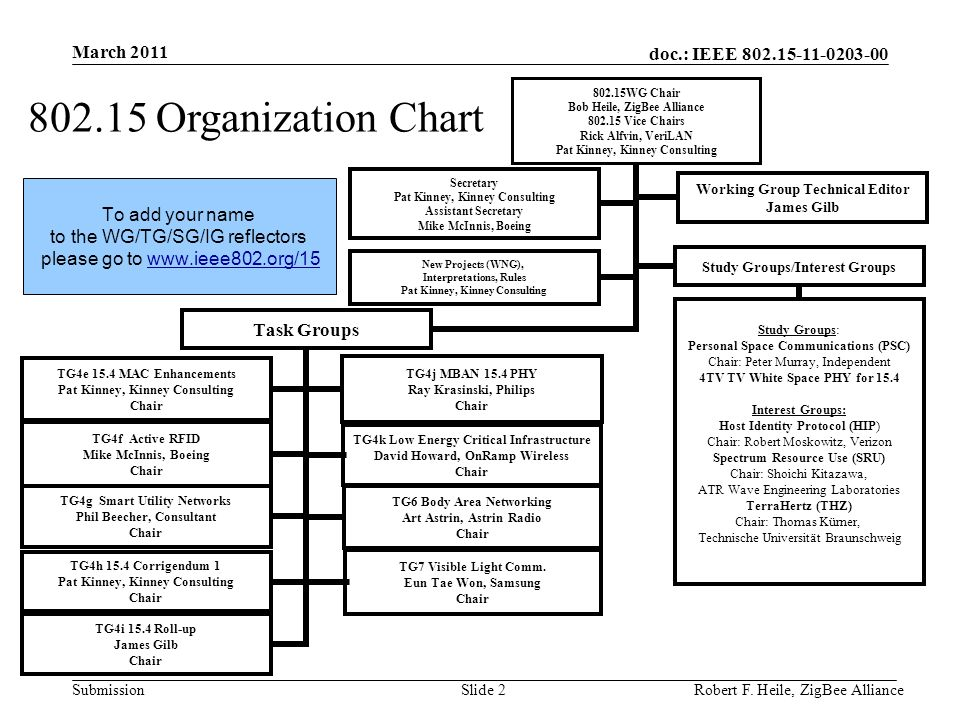 doc.: IEEE 802.15-11-0203-00 Submission March 2011 Robert F. Heile, ZigBee AllianceSlide 2 802.15 Organization Chart To add your name to the WG/TG/SG/