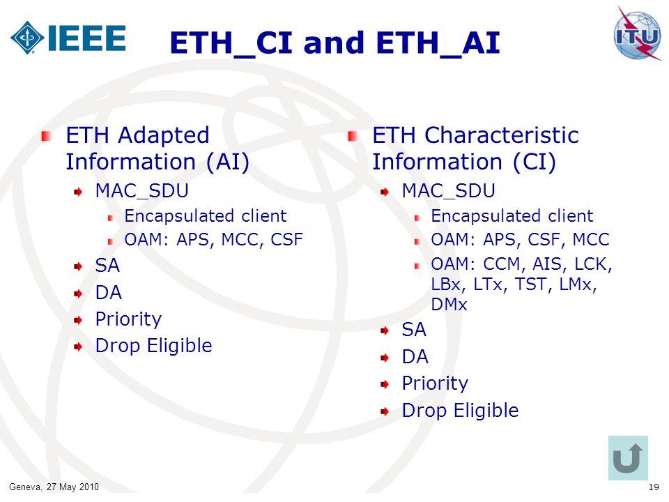 Geneva, 27 May 2010 19 ETH_CI and ETH_AI ETH Adapted Information (AI) MAC_SDU Encapsulated client OAM: APS, MCC, CSF SA DA Priority Drop Eligible ETH Characteristic Information (CI) MAC_SDU Encapsulated client OAM: APS, CSF, MCC OAM: CCM, AIS, LCK, LBx, LTx, TST, LMx, DMx SA DA Priority Drop Eligible