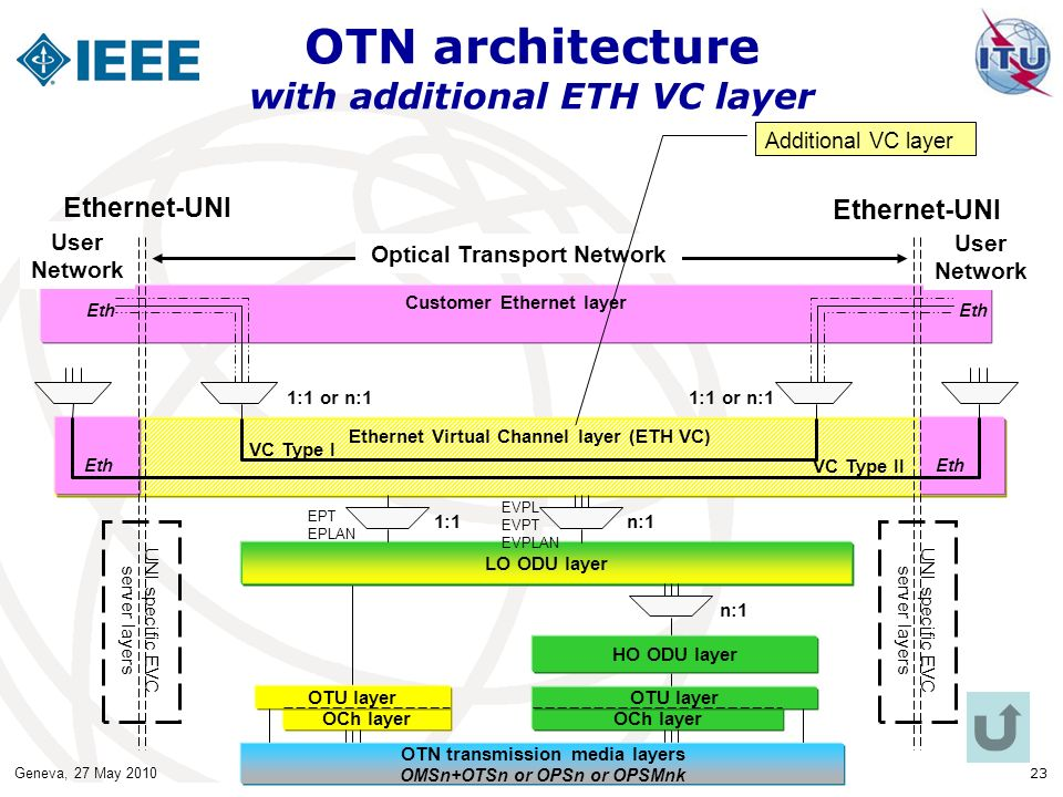 Geneva, 27 May 2010 23 OTN architecture with additional ETH VC layer Ethernet Virtual Channel layer (ETH VC) Customer Ethernet layer OCh layer User Network LO ODU layer Ethernet-UNI VC Type I VC Type II 1:1 or n:1 n:1 1:1 Eth Optical Transport Network HO ODU layer OTU layer OTN transmission media layers OMSn+OTSn or OPSn or OPSMnk UNI specific EVC server layers EPT EPLAN EVPL EVPT EVPLAN Eth Additional VC layer