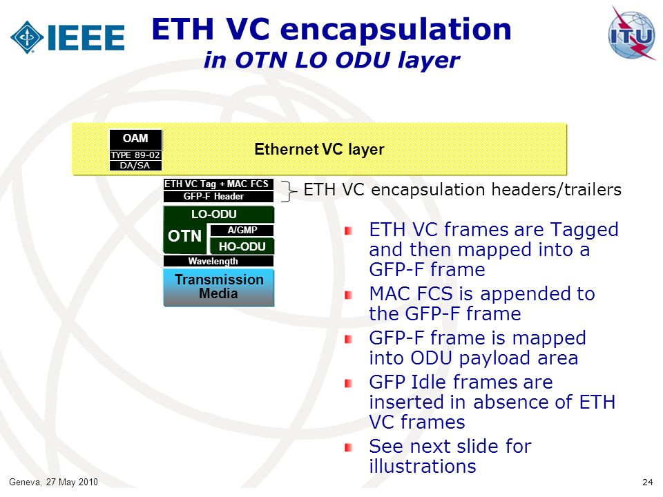 Geneva, 27 May 2010 24 ETH VC encapsulation in OTN LO ODU layer ETH VC frames are Tagged and then mapped into a GFP-F frame MAC FCS is appended to the GFP-F frame GFP-F frame is mapped into ODU payload area GFP Idle frames are inserted in absence of ETH VC frames See next slide for illustrations Ethernet VC layer Transmission Media ETH VC Tag + MAC FCS GFP-F Header Wavelength HO-ODU LO-ODU OTN A/GMP OAM DA/SA TYPE 89-02 ETH VC encapsulation headers/trailers