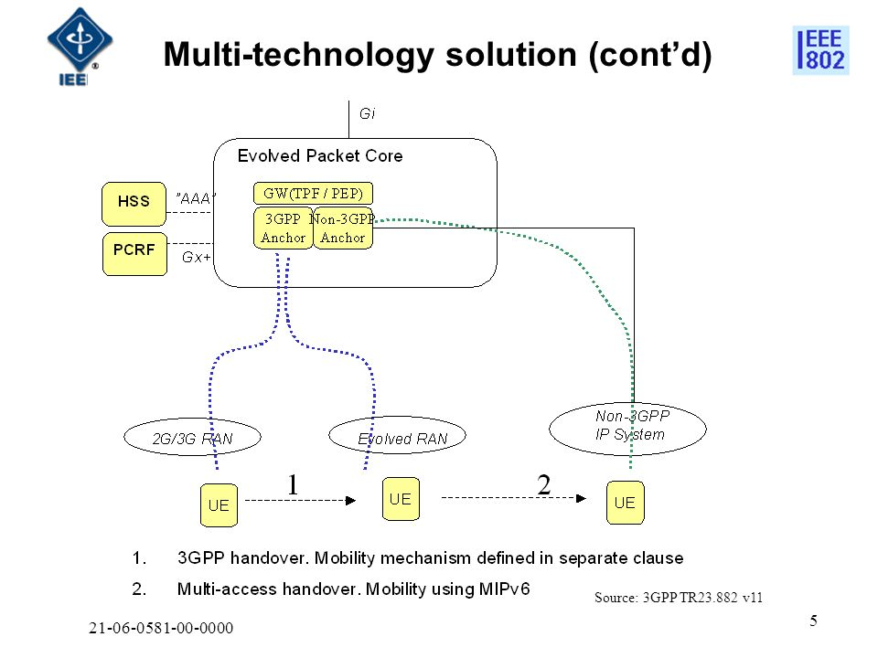 21-06-0581-00-0000 5 Multi-technology solution (contd) Source: 3GPP TR23.882 v11